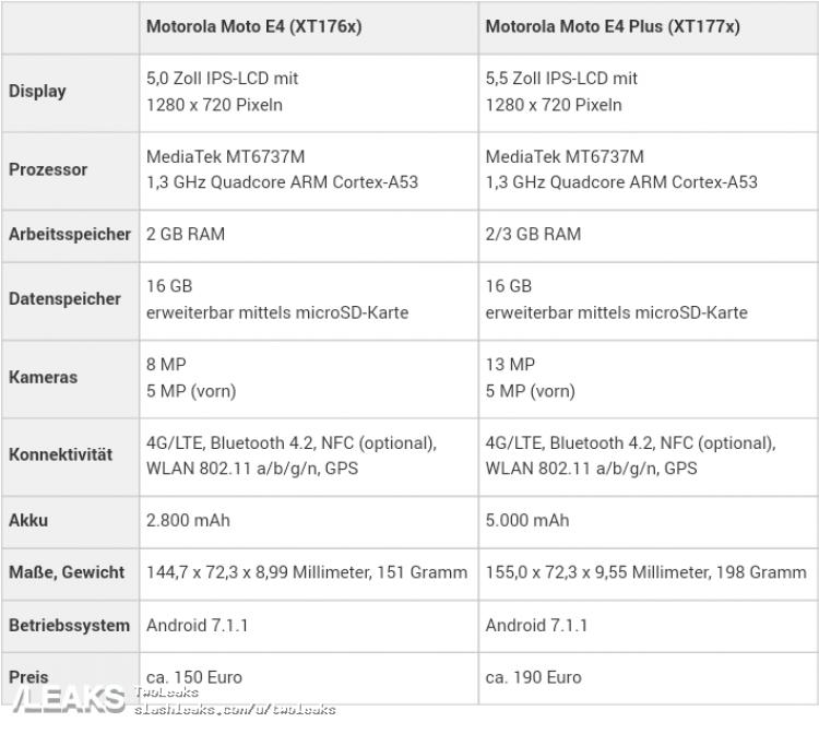 Moto E4 and E4 Plus leak